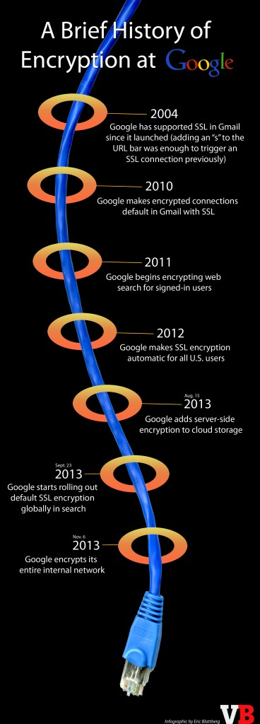 History of Encryption at Google (Infographic)